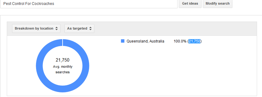 Demand For Pest Control for Cockroaches in Qld - Adwords Data, Dec 2014