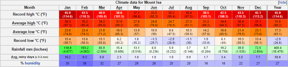 mt isa climate data