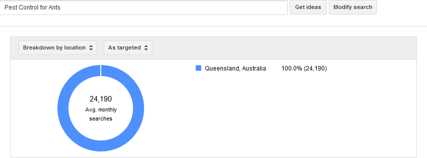 Demand For The Service [Pest Control For Ants] - Qld Adwords Data  Dec 2014