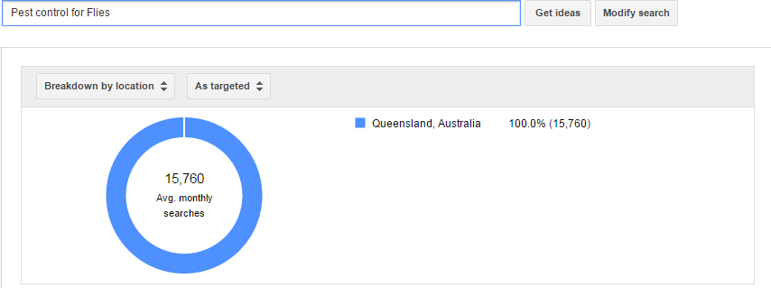 Demand For the Service Pest Control for Flies in Qld - Adwords Dec 2014